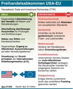 TTIP Vor und nachteile